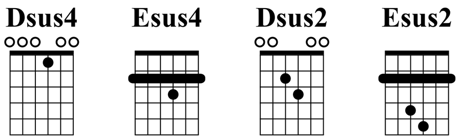 Suspended chords in Open D tuning