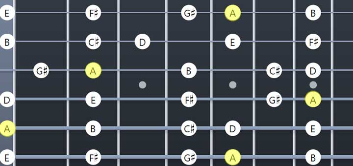 A Major scale guitar resources