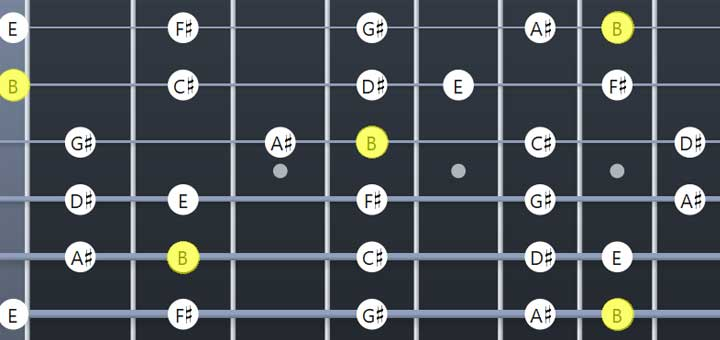 B Major scale guitar resources