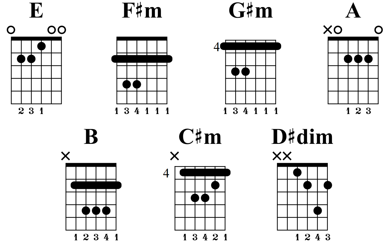 E Major scale chords