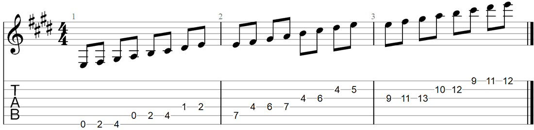 E Major scale Guitar TAB