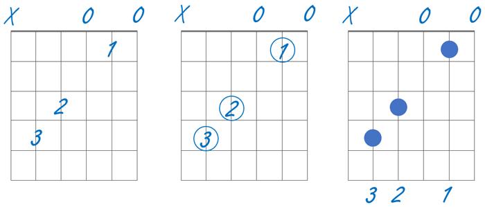Blank Guitar Chord Chart example