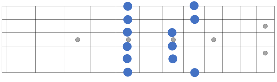 Blank fretboard diagram scale example