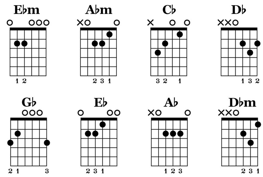 Eb Tuning Chords